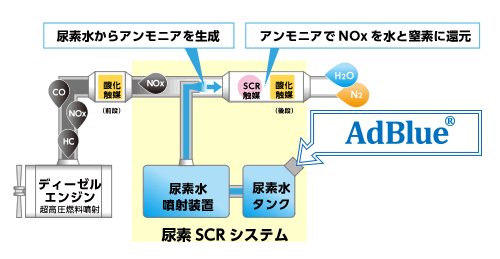 尿素SCR(Selective Catalytic Reduction)システムとは?