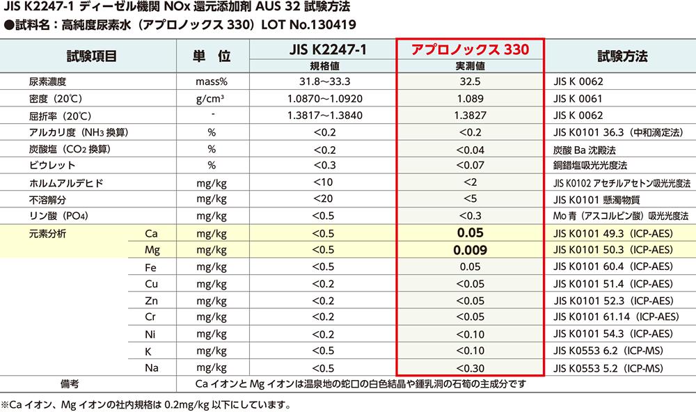 尿素溶液の分析・試験結果(JIS K2247-1)